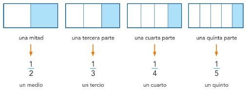 9.1. Las fracciones