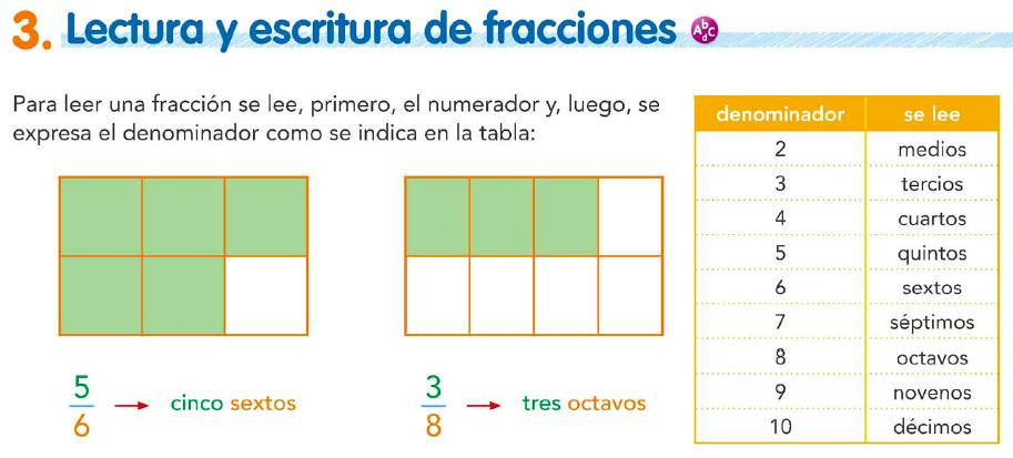 Lectura y escritura de fracciones