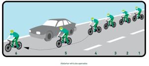5. Adelantar vehículos aparcados