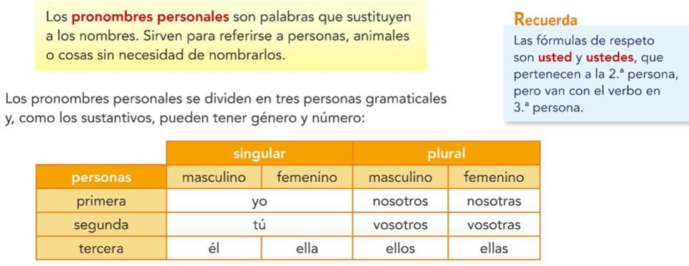 T11.2. Pronombres personales.png